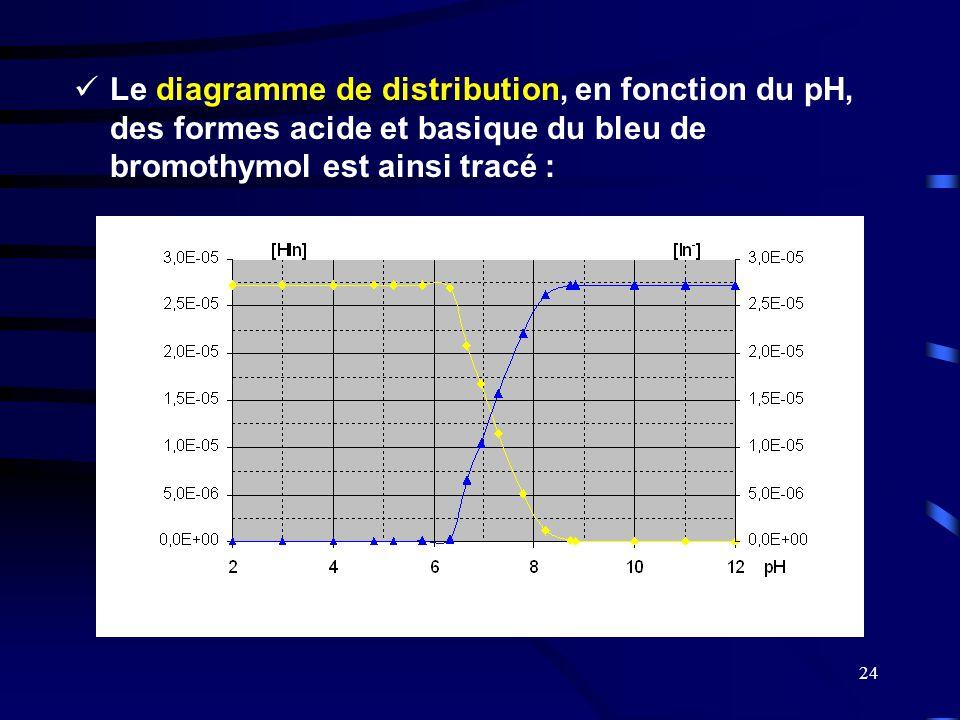 24  Le diagramme de distribution, en fonction du pH, des formes acide et basique du bleu de bromothymol est ainsi tracé :