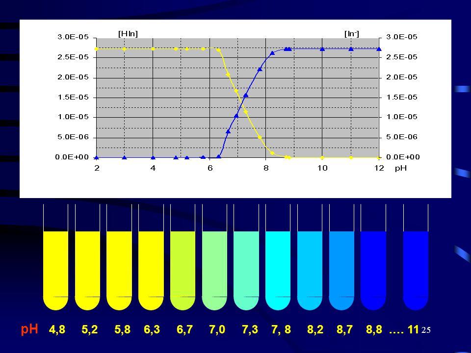 25 pH 4,8 5,2 5,8 6,3 6,7 7,0 7,3 7, 8 8,2 8,7 8,8.… 11