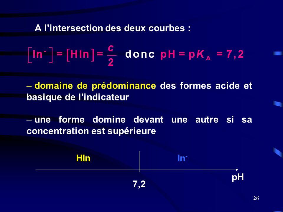 26 A l'intersection des deux courbes : pH HInIn - 7,2 – domaine de prédominance des formes acide et basique de l'indicateur – une forme domine devant