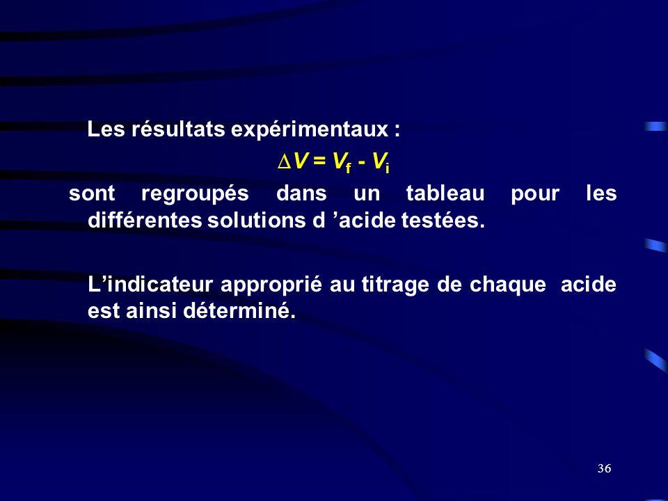 36 Les résultats expérimentaux :  V = V f - V i sont regroupés dans un tableau pour les différentes solutions d 'acide testées. L'indicateur appropri