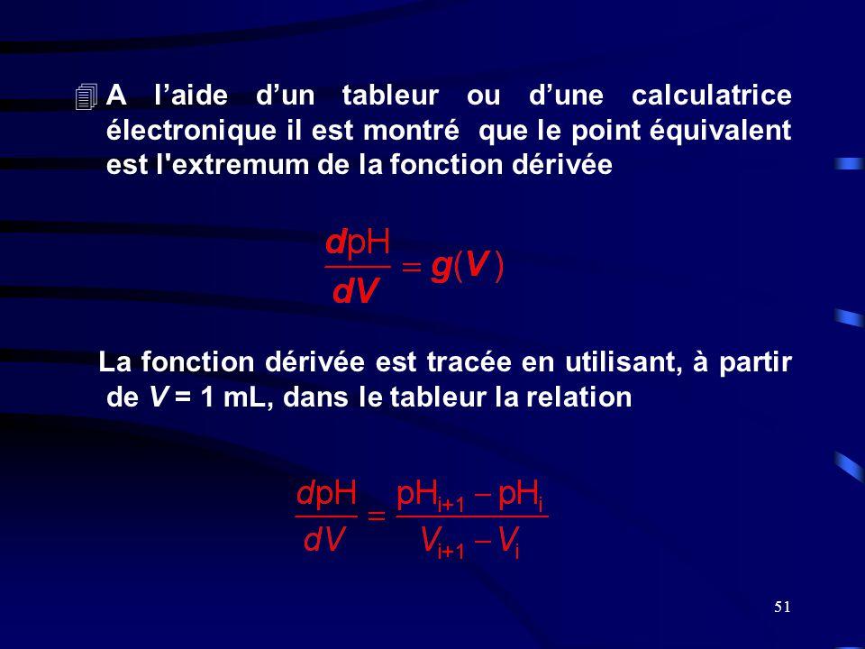 51 4A l'aide d'un tableur ou d'une calculatrice électronique il est montré que le point équivalent est l'extremum de la fonction dérivée La fonction d