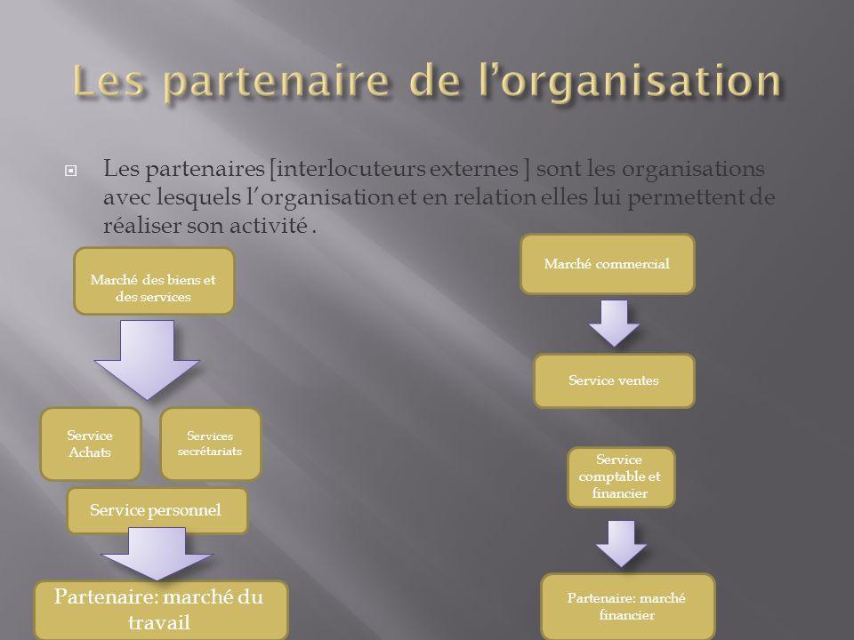  Les partenaires [interlocuteurs externes ] sont les organisations avec lesquels l'organisation et en relation elles lui permettent de réaliser son a