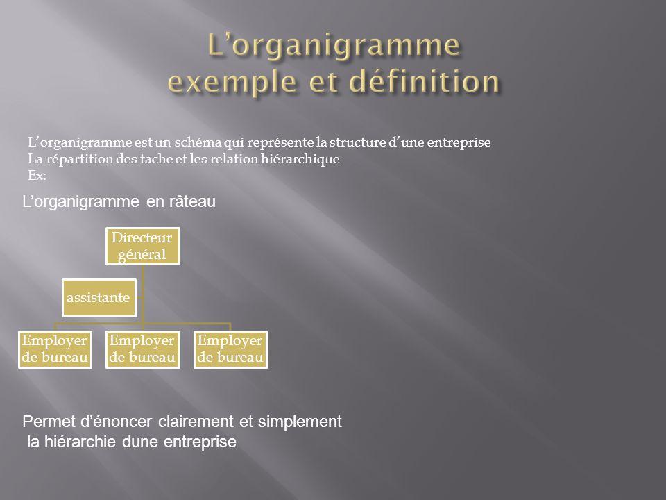 Directeur général Employer de bureau assistante L'organigramme est un schéma qui représente la structure d'une entreprise La répartition des tache et