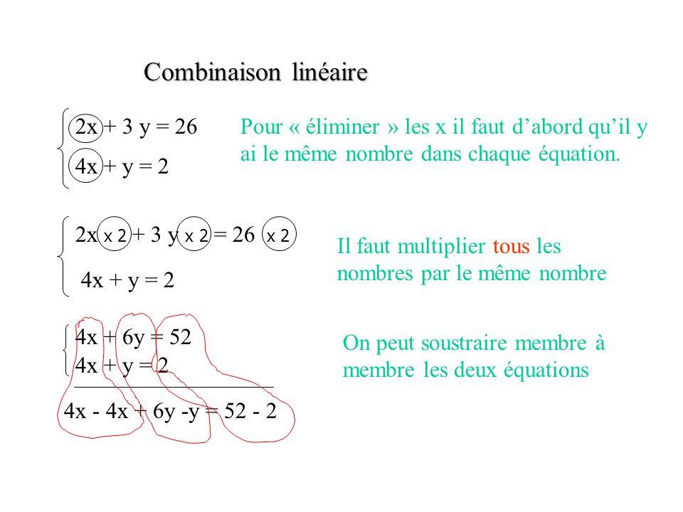 Combinaison linéaire 2x + 3 y = 26 4x + y = 2 2x x 2 + 3 y x 2 = 26 x 2 4x + y = 2 Pour « éliminer » les x il faut d'abord qu'il y ai le même nombre d