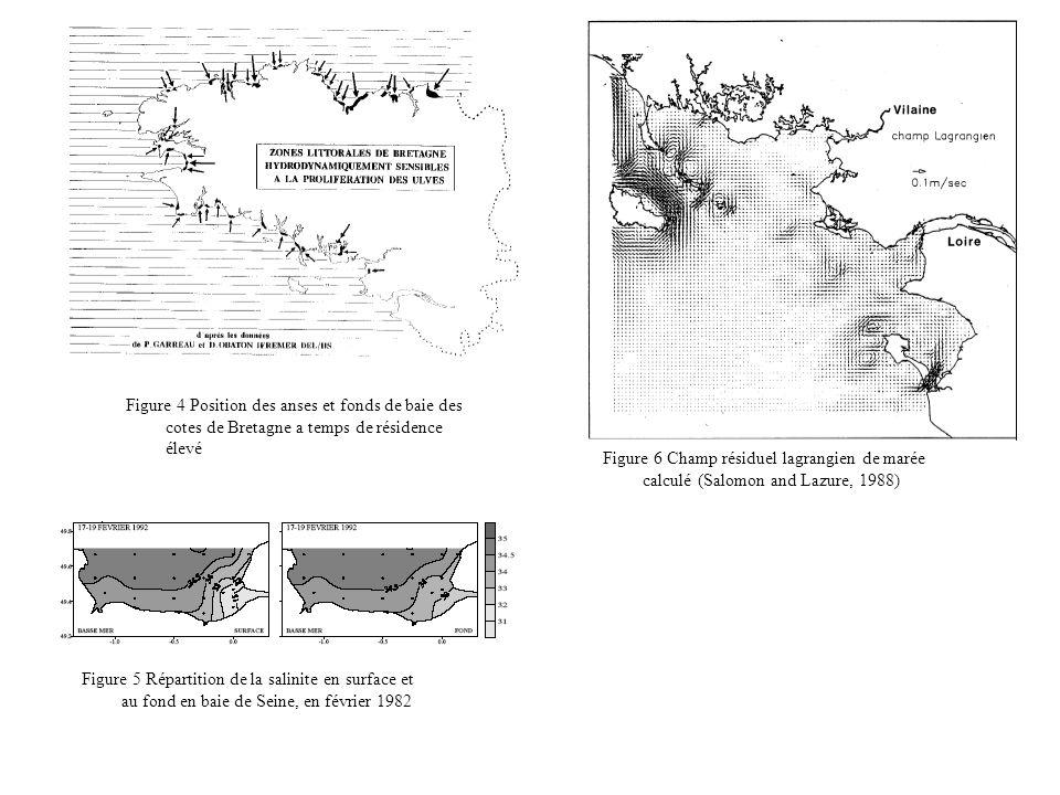 Figure 4 Position des anses et fonds de baie des cotes de Bretagne a temps de résidence élevé Figure 5 Répartition de la salinite en surface et au fond en baie de Seine, en février 1982 Figure 6 Champ résiduel lagrangien de marée calculé (Salomon and Lazure, 1988)