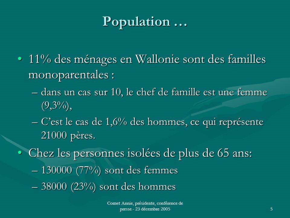 Cornet Annie, présidente, conférence de presse - 23 décembre 20055 Population … •11% des ménages en Wallonie sont des familles monoparentales : –dans un cas sur 10, le chef de famille est une femme (9,3%), –C'est le cas de 1,6% des hommes, ce qui représente 21000 pères.