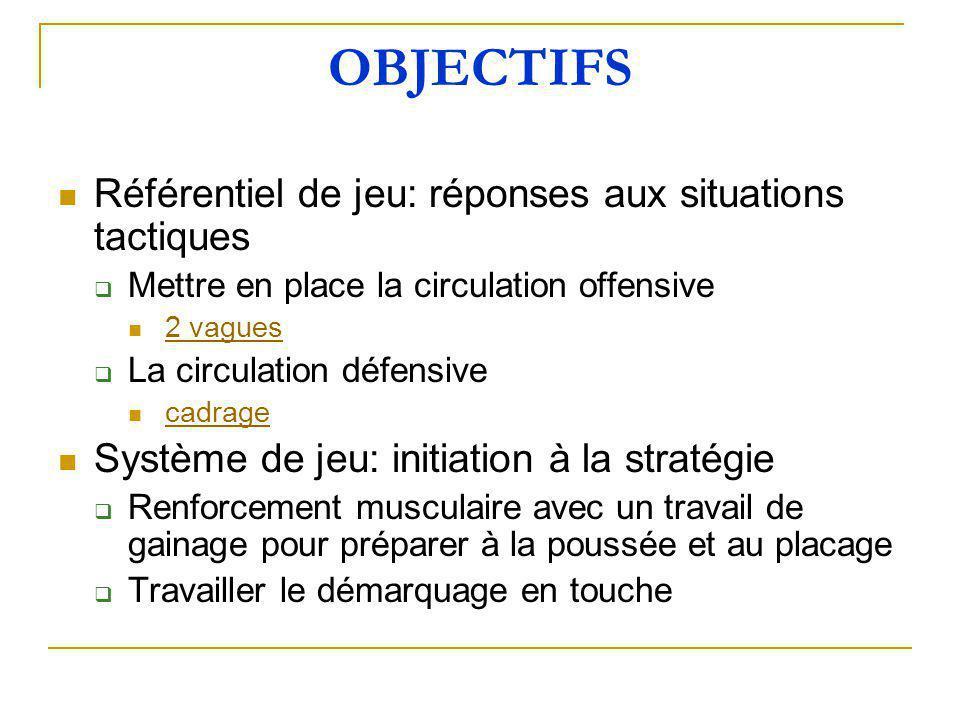 OBJECTIFS  Référentiel de jeu: réponses aux situations tactiques  Mettre en place la circulation offensive  2 vagues 2 vagues  La circulation défe