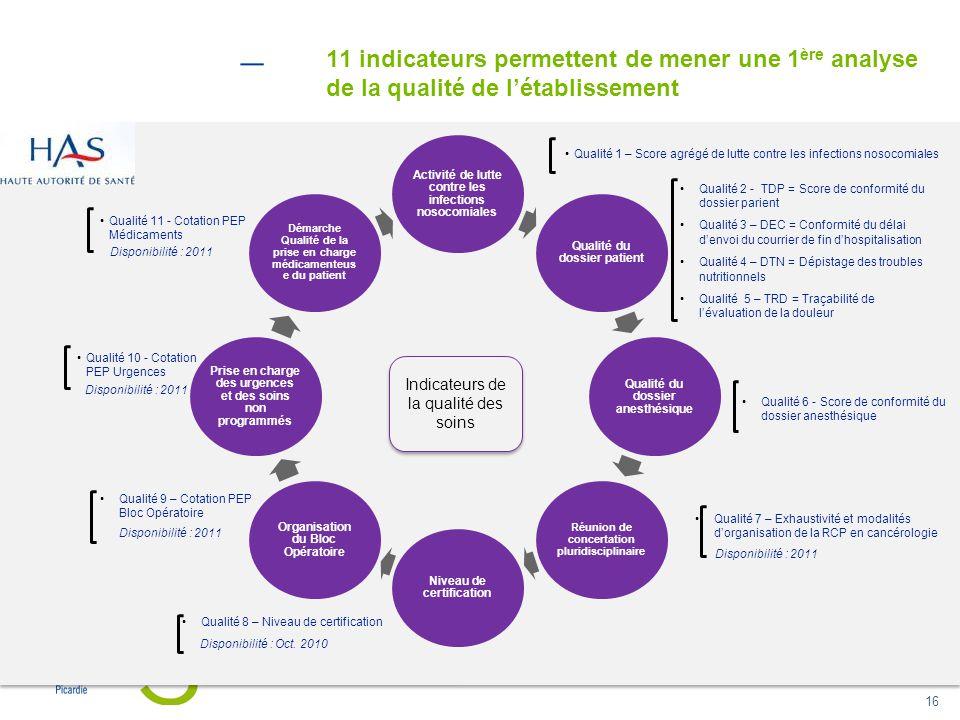 16 Activité de lutte contre les infections nosocomiales Qualité du dossier patient Qualité du dossier anesthésique Réunion de concertation pluridiscip