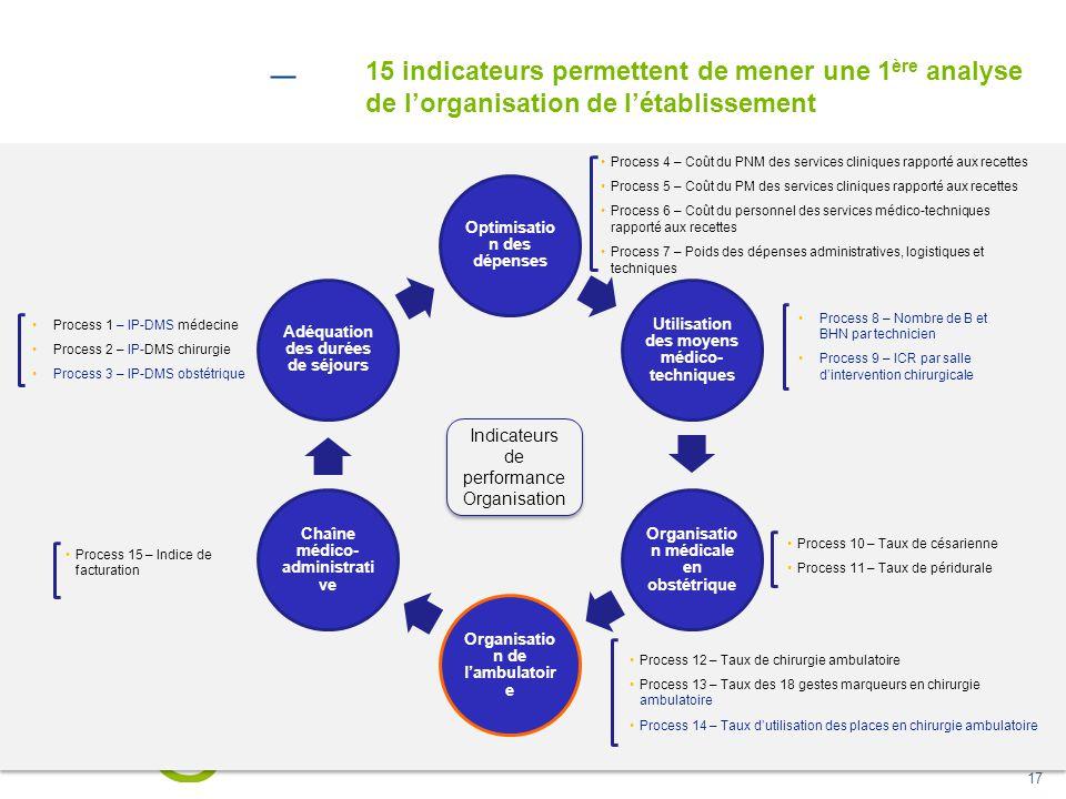 17 15 indicateurs permettent de mener une 1 ère analyse de l'organisation de l'établissement Optimisatio n des dépenses Utilisation des moyens médico-