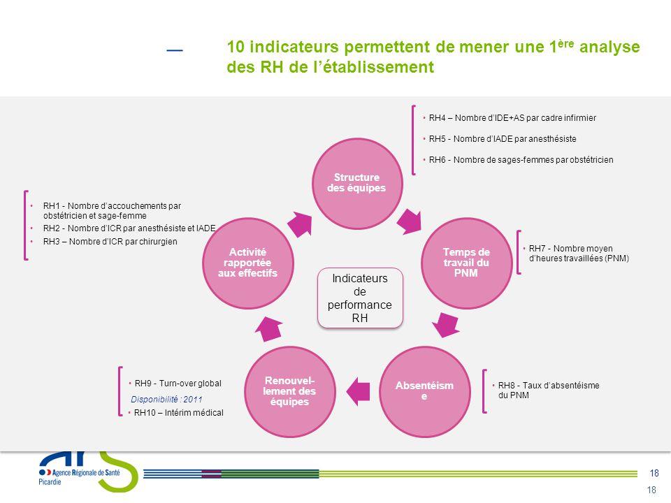 18 10 indicateurs permettent de mener une 1 ère analyse des RH de l'établissement Structure des équipes Temps de travail du PNM Absentéism e Renouvel-