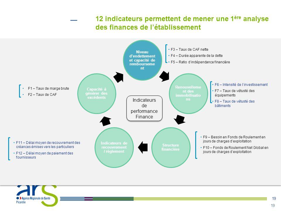 19 12 indicateurs permettent de mener une 1 ère analyse des finances de l'établissement Niveau d'endettement et capacité de rembourseme nt Renouvellem