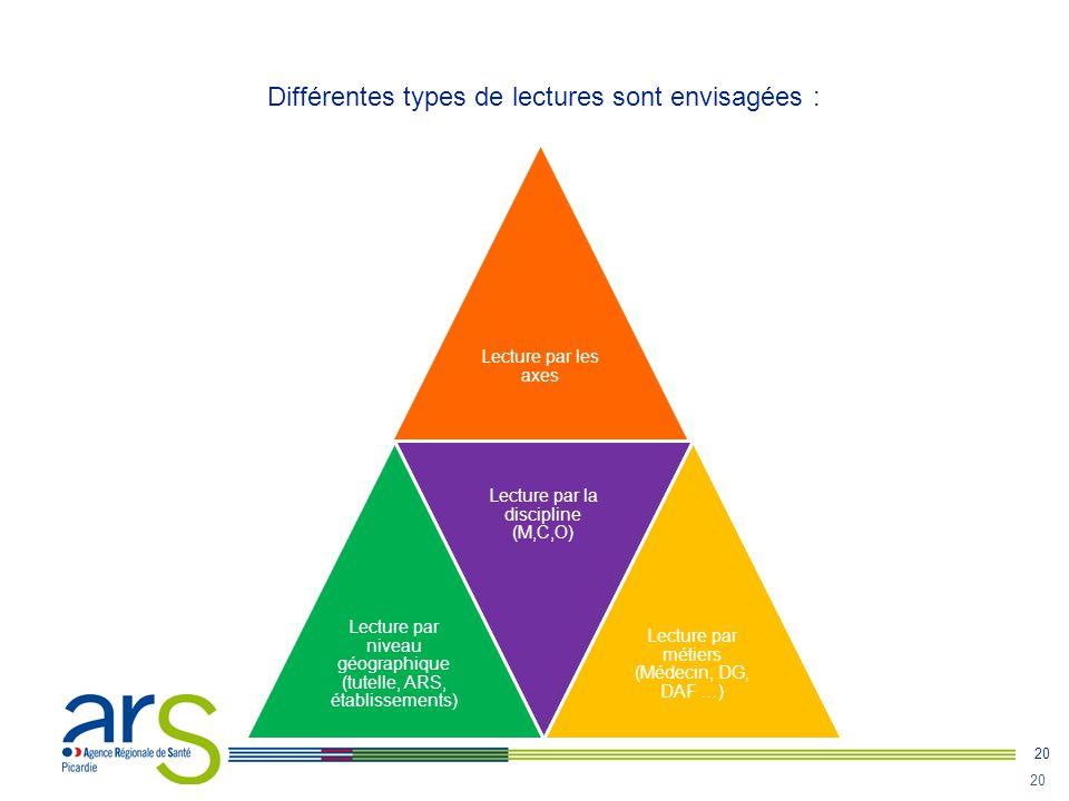 20 Différentes types de lectures sont envisagées : Lecture par les axes Lecture par niveau géographique (tutelle, ARS, établissements) Lecture par la