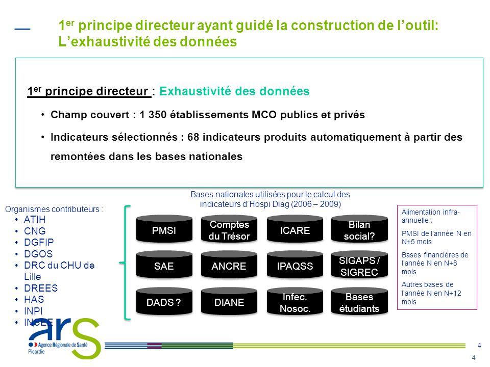 4 4 1 er principe directeur ayant guidé la construction de l'outil: L'exhaustivité des données Alimentation infra- annuelle : PMSI de l'année N en N+5