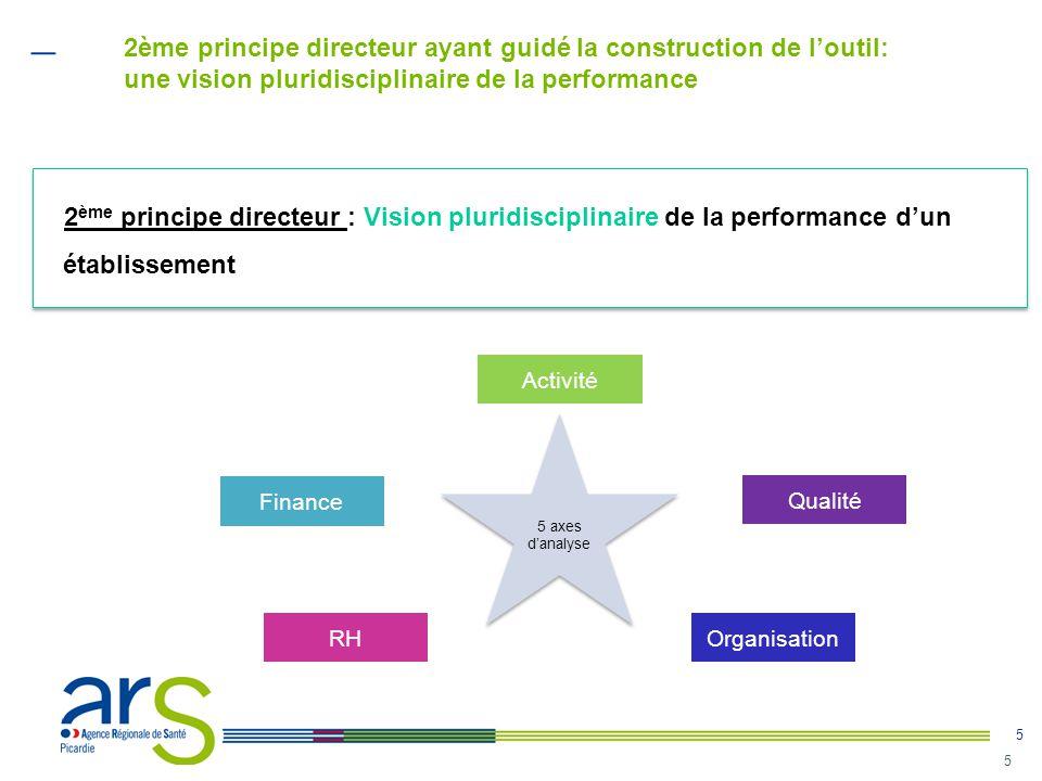 5 5 2 ème principe directeur : Vision pluridisciplinaire de la performance d'un établissement 5 axes d'analyse Activité Finance RHOrganisation Qualité
