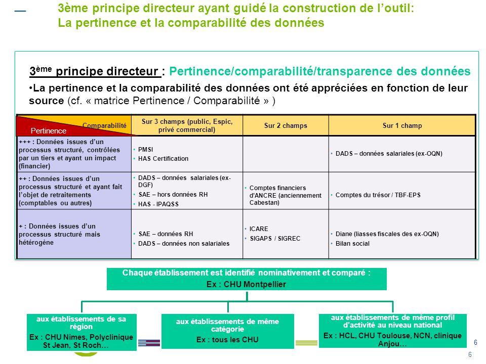 6 6 3 ème principe directeur : Pertinence/comparabilité/transparence des données •La pertinence et la comparabilité des données ont été appréciées en
