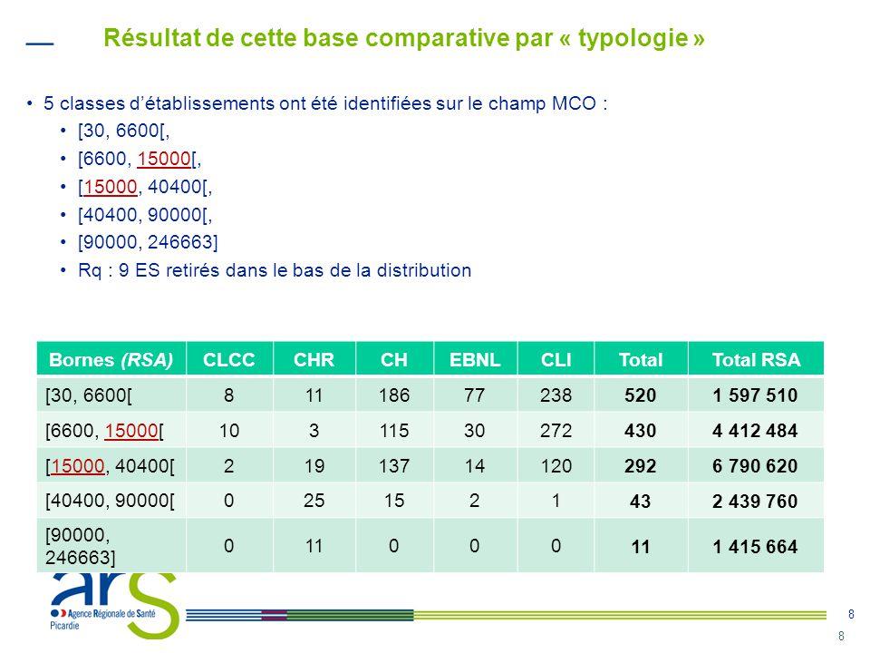 8 8 •5 classes d'établissements ont été identifiées sur le champ MCO : •[30, 6600[, •[6600, 15000[, •[15000, 40400[, •[40400, 90000[, •[90000, 246663]