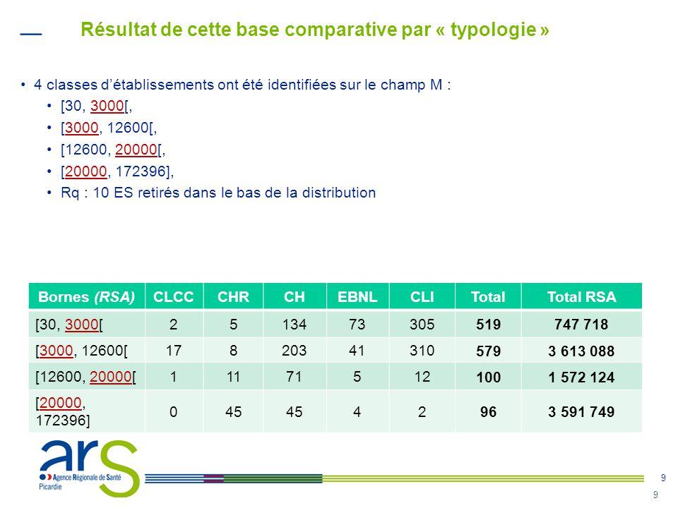 9 9 •4 classes d'établissements ont été identifiées sur le champ M : •[30, 3000[, •[3000, 12600[, •[12600, 20000[, •[20000, 172396], •Rq : 10 ES retir