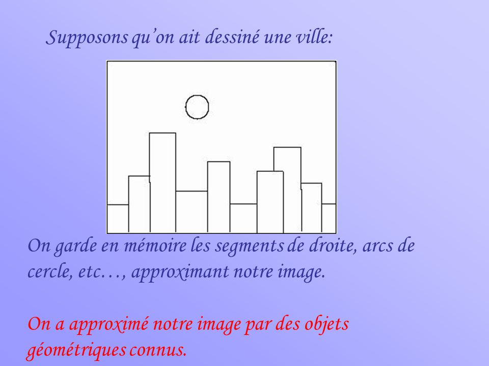 Supposons qu'on ait dessiné une ville: On garde en mémoire les segments de droite, arcs de cercle, etc…, approximant notre image.