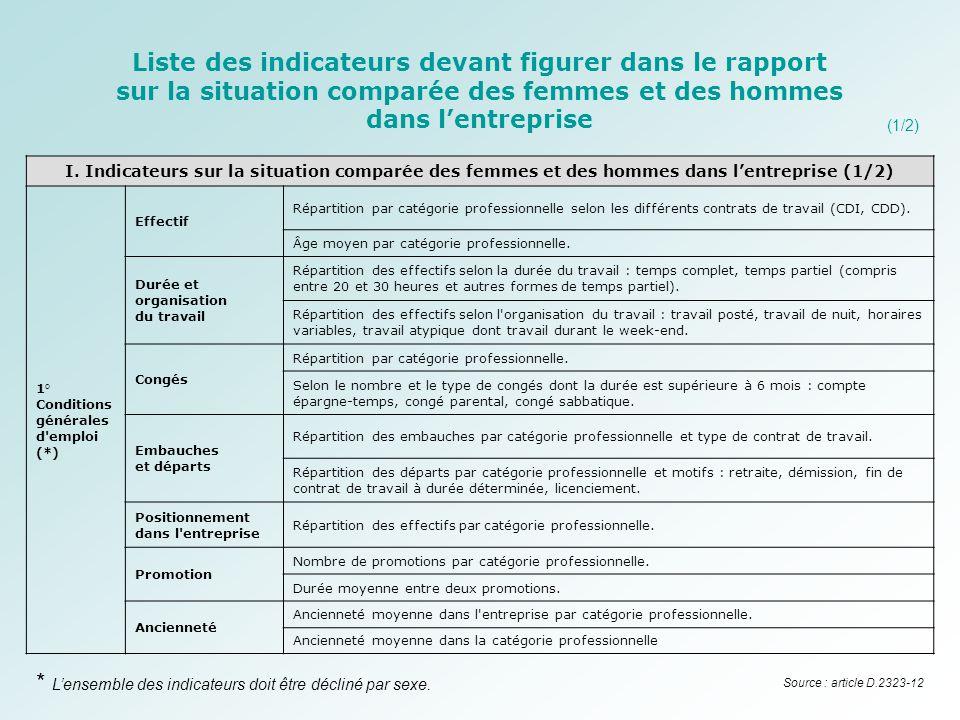 I. Indicateurs sur la situation comparée des femmes et des hommes dans l'entreprise (1/2) 1° Conditions générales d'emploi (*) Effectif Répartition pa