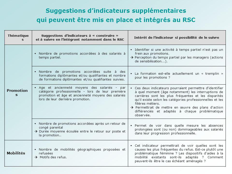 Thématique s Suggestions d'indicateurs à « construire » et à suivre en l'intégrant notamment dans le RSC Intérêt de l'indicateur si possibilité de le