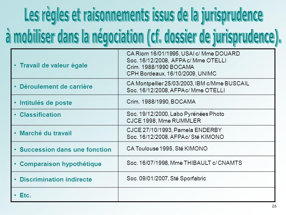 •Travail de valeur égale CA Riom 16/01/1995, USAI c/ Mme DOUARD Soc. 16/12/2008, AFPA c/ Mme OTELLI Crim. 1988/1990 BOCAMA CPH Bordeaux, 16/10/2009, U