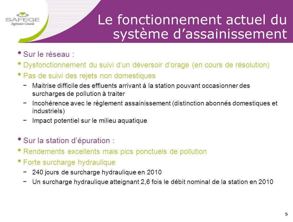 5 Le fonctionnement actuel du système d'assainissement • Sur le réseau : • Dysfonctionnement du suivi d'un déversoir d'orage (en cours de résolution)