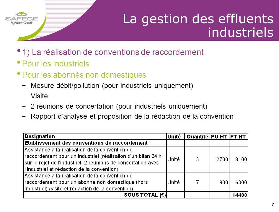 7 La gestion des effluents industriels • 1) La réalisation de conventions de raccordement • Pour les industriels • Pour les abonnés non domestiques −M