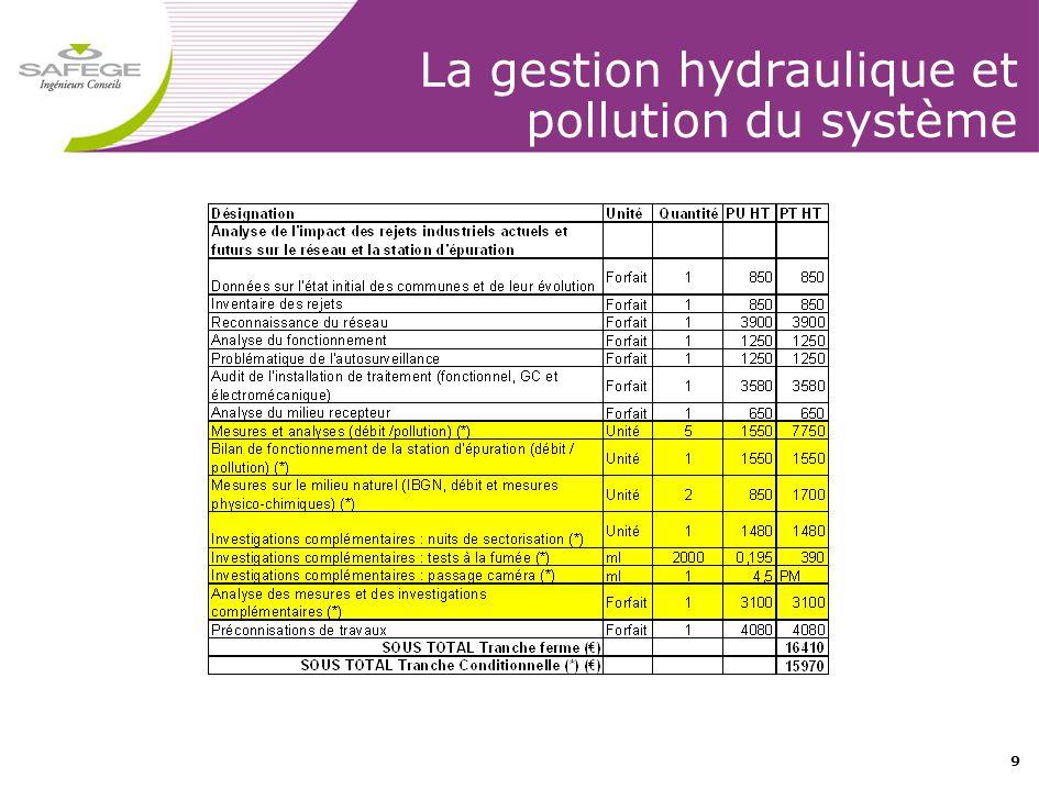 9 La gestion hydraulique et pollution du système