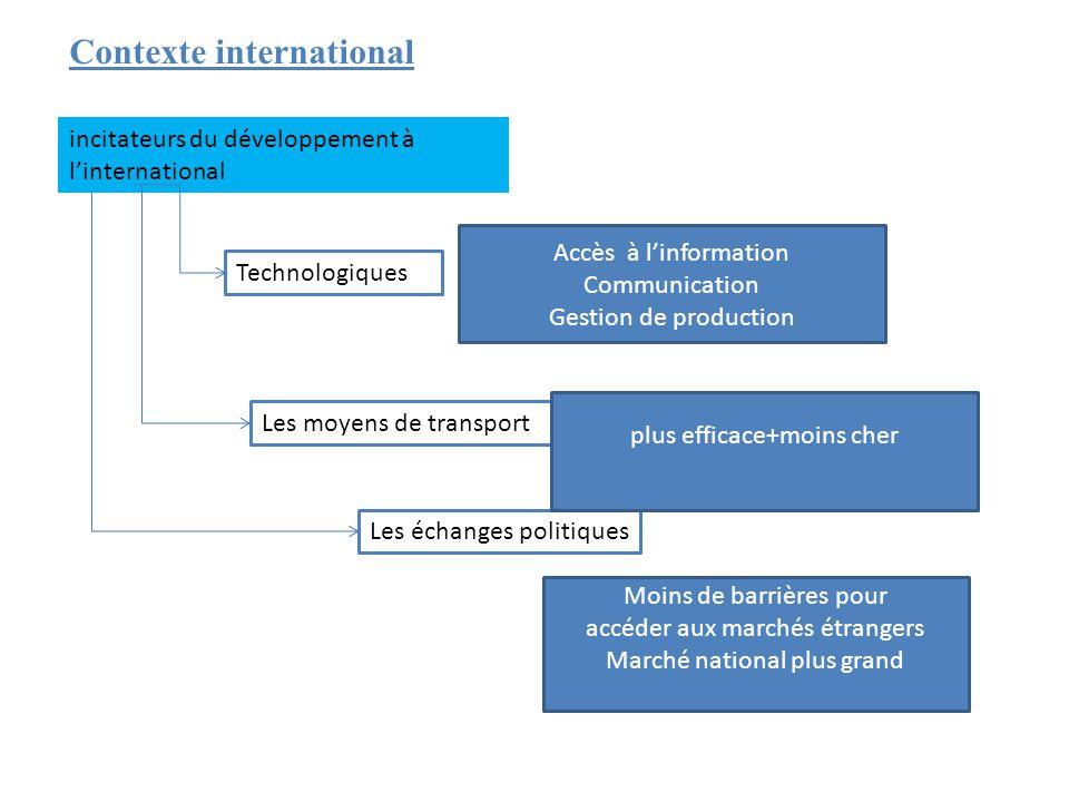 Contexte international incitateurs du développement à l'international Technologiques Les moyens de transport Les échanges politiques Accès à l'informa