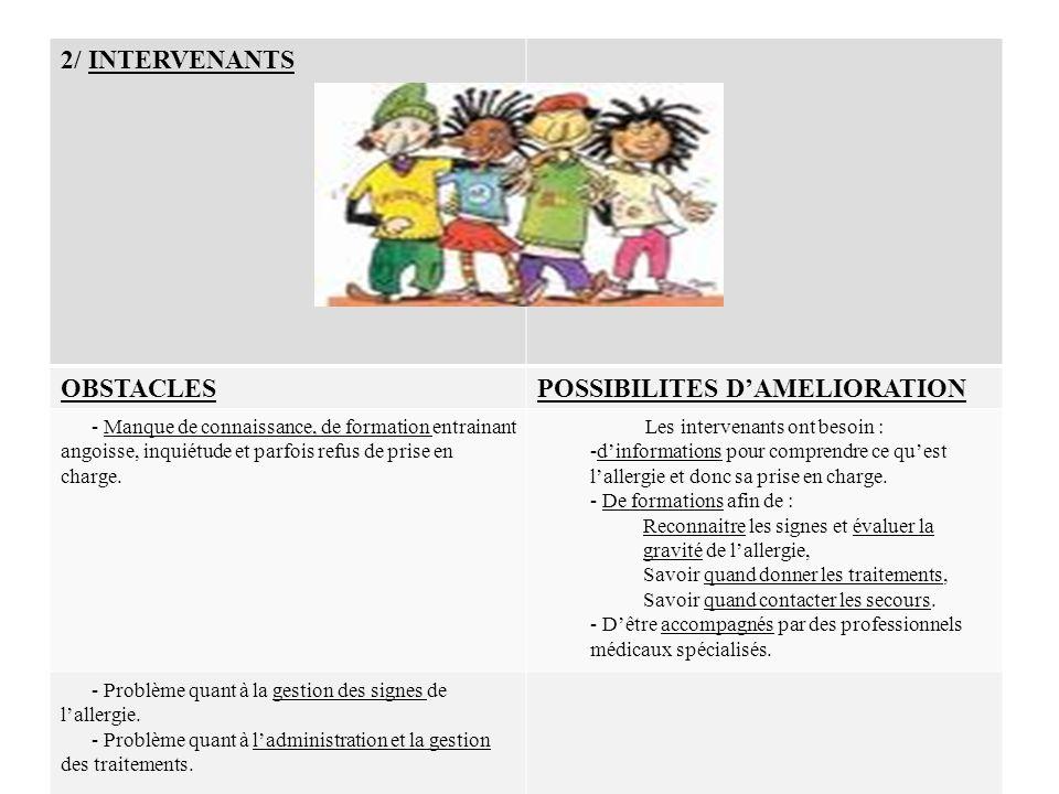 12 2/ INTERVENANTS OBSTACLESPOSSIBILITES D'AMELIORATION - Manque de connaissance, de formation entrainant angoisse, inquiétude et parfois refus de pri