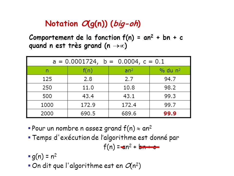 Comportement de la fonction f(n) = an 2 + bn + c quand n est très grand (n  ) a = 0.0001724, b = 0.0004, c = 0.1 nf(n)an 2 % du n 2 1252.82.794.7 25