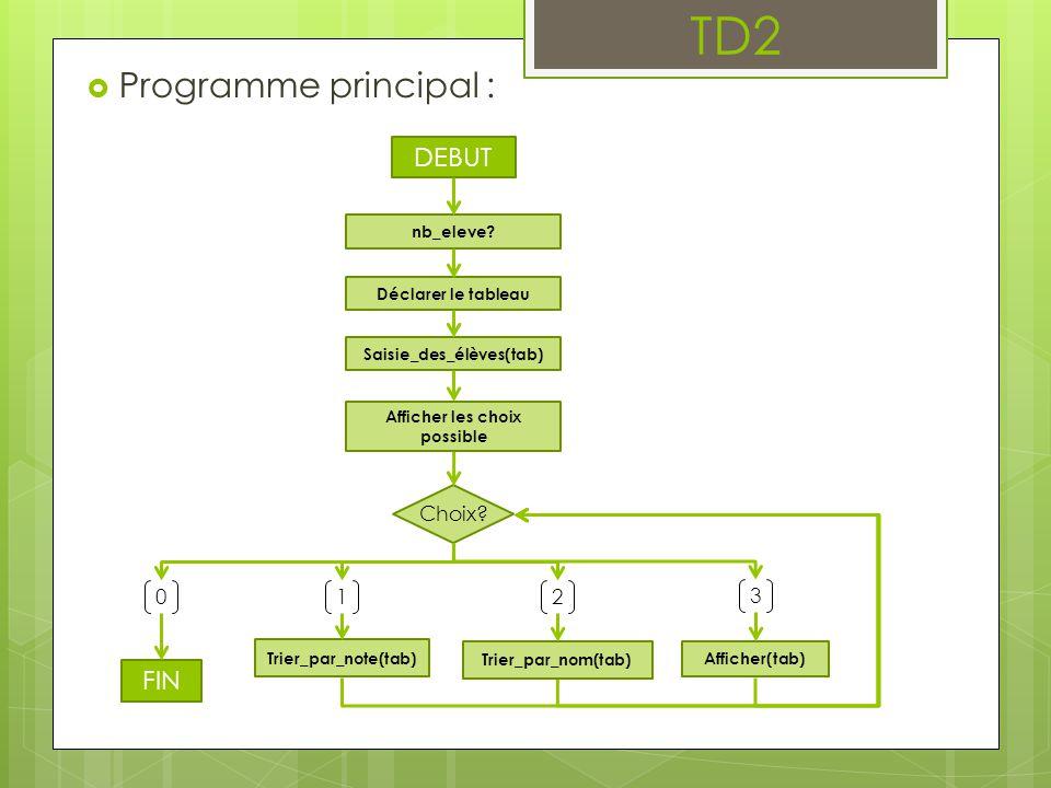  Programme principal : DEBUT nb_eleve? Déclarer le tableau Saisie_des_élèves(tab) Afficher les choix possible 0 1 2 3 FIN Trier_par_note(tab) Trier_p