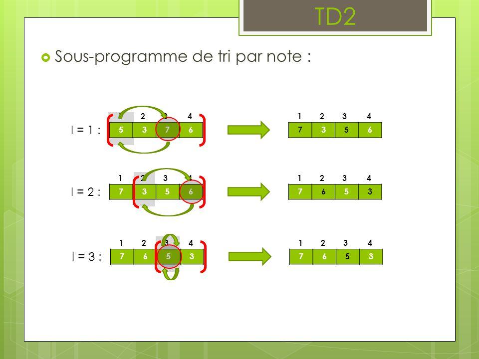  Sous-programme de tri par note d'un tableau d'élèves :  Pour chaque indice i1 du tableau (sauf pour l'indice de la dernière case)  On cherche l'indice i2 de l'élève qui a la plus forte note dans le reste du tableau à partir i1  On échange les positions des élèves contenus aux indices i1 et i2  Fin de la boucle pour  Sous-sous-programme de recherche de l'indice de l'élève avec la plus forte note dans un tableau d'élèves :  On initialise i_max à l'indice de la première case  Pour chaque indice i du tableau (sauf pour l'indice de la première case)  Si la note de l'élève à la position i est plus forte que la note de l'élève à la position i_max alors :  On actualise i_max avec la valeur de i  Fin du si  Fin de la boucle pour  On retourne i_max comme résultat TD2