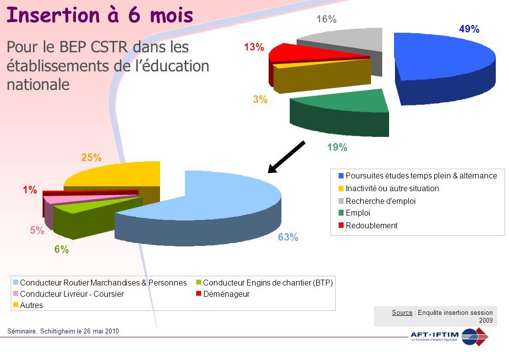 Séminaire, Schiltigheim le 26 mai 2010 Insertion à 6 mois Pour le BEP CSTR dans les établissements de l'éducation nationale Source : Enquête insertion