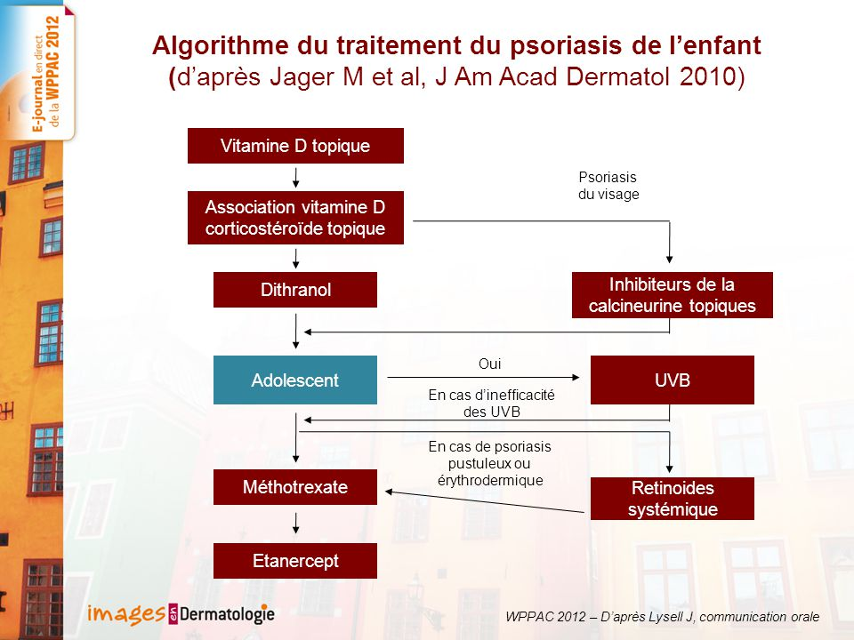 Algorithme du traitement du psoriasis de l'enfant (d'après Jager M et al, J Am Acad Dermatol 2010) Vitamine D topique Association vitamine D corticost