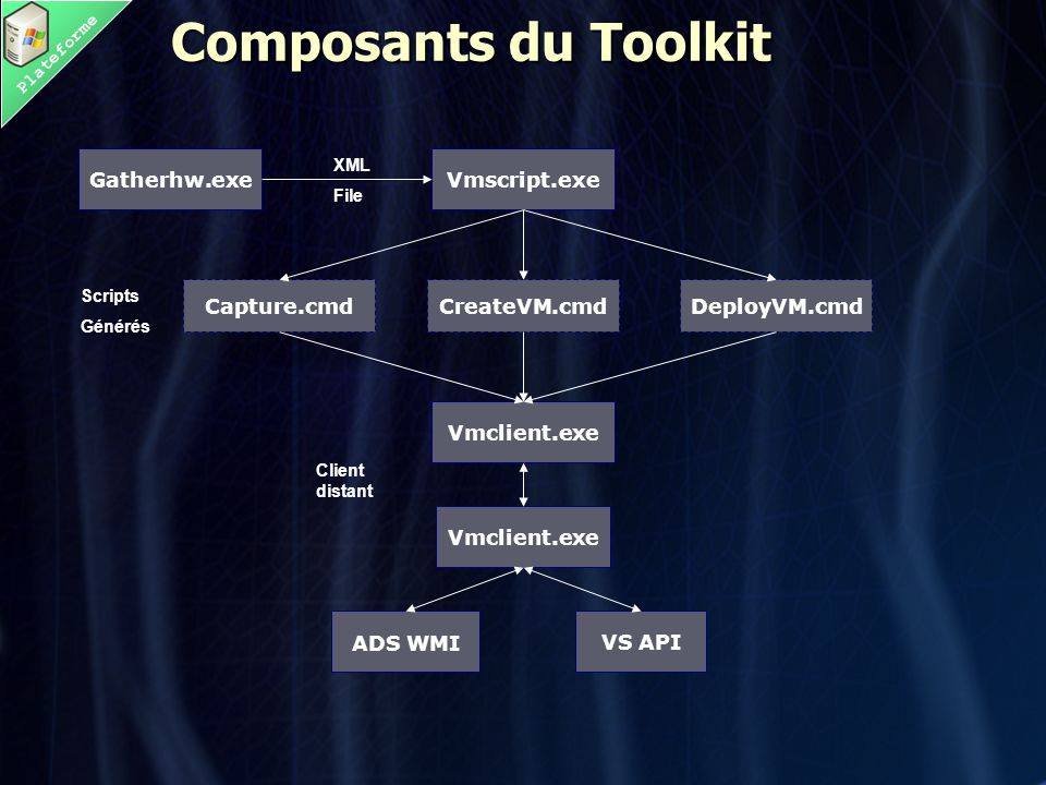 Plateforme Composants du Toolkit Gatherhw.exeVmscript.exe Vmclient.exe VS API ADS WMI Capture.cmdDeployVM.cmdCreateVM.cmd XML File Scripts Générés Client distant