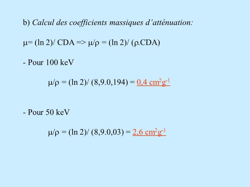 b) Calcul des coefficients massiques d'atténuation:  = (ln 2)/ CDA =>  = (ln 2)/ ( .CDA) - Pour 100 keV  = (ln 2)/ ( .0,194) = 0,4 cm 2 g -