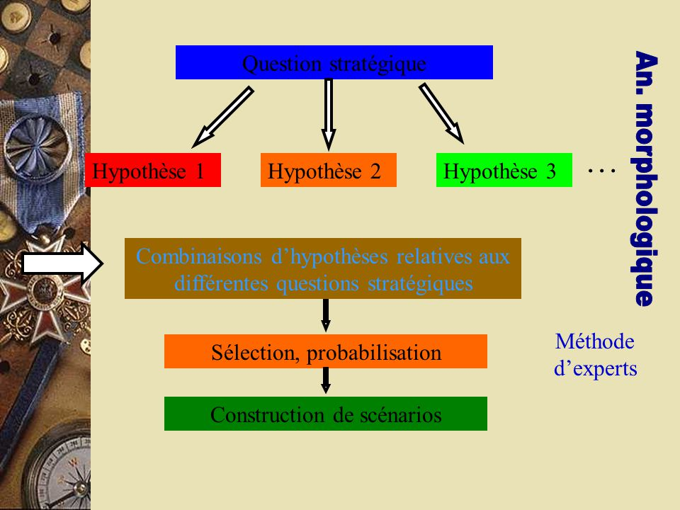 Question stratégique Hypothèse 1Hypothèse 2Hypothèse 3 … Combinaisons d'hypothèses relatives aux différentes questions stratégiques Sélection, probabilisation Construction de scénarios Méthode d'experts