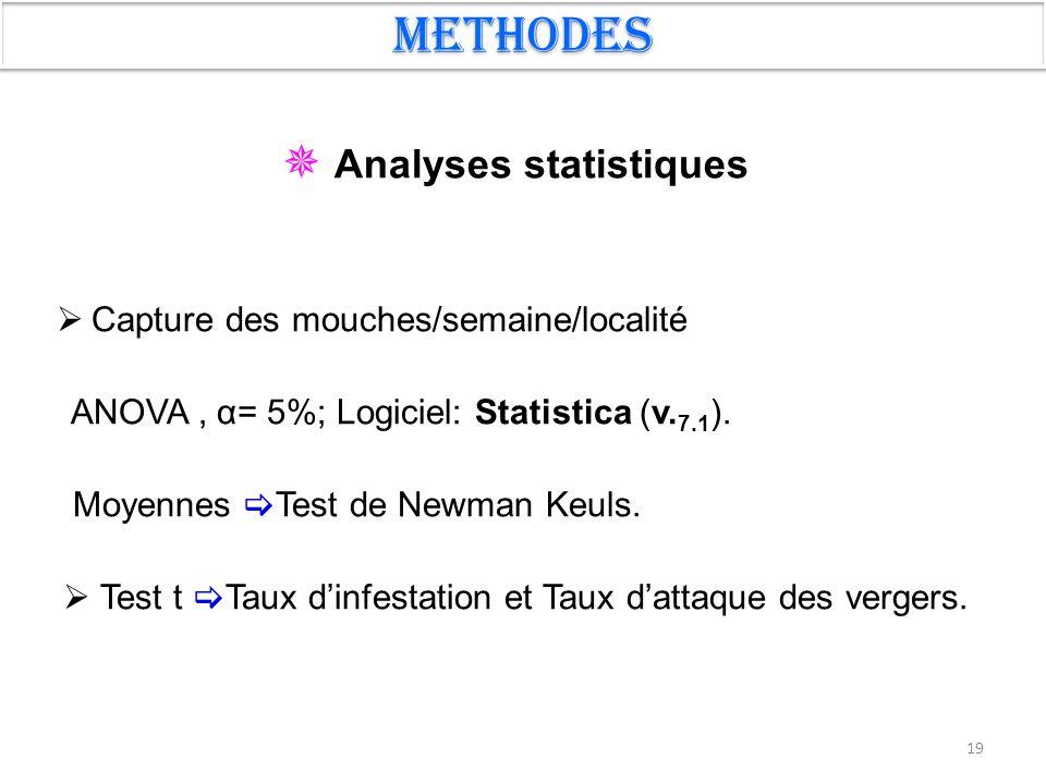 19 Methodes  Capture des mouches/semaine/localité ANOVA, α= 5%; Logiciel: Statistica (v. 7.1 ). Moyennes  Test de Newman Keuls.  Test t  Taux d'in