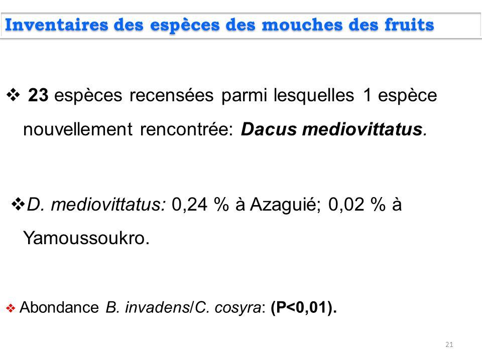 21  23 espèces recensées parmi lesquelles 1 espèce nouvellement rencontrée: Dacus mediovittatus.  D. mediovittatus: 0,24 % à Azaguié; 0,02 % à Yamou