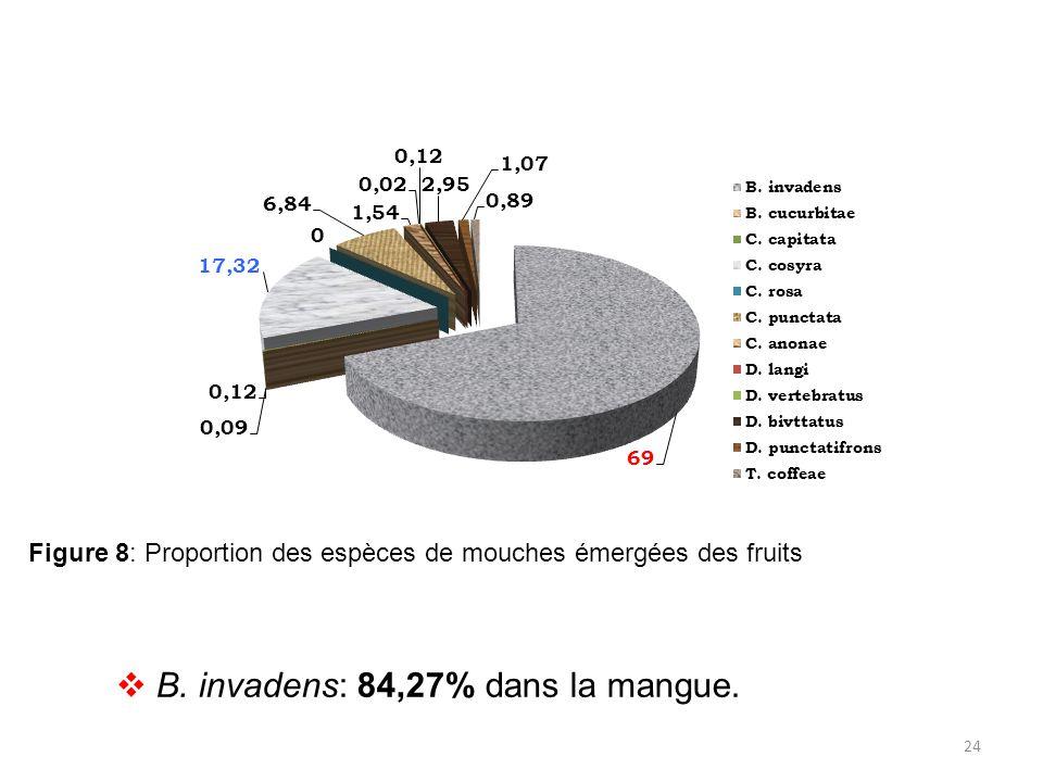 24 Figure 8: Proportion des espèces de mouches émergées des fruits  B. invadens: 84,27% dans la mangue.