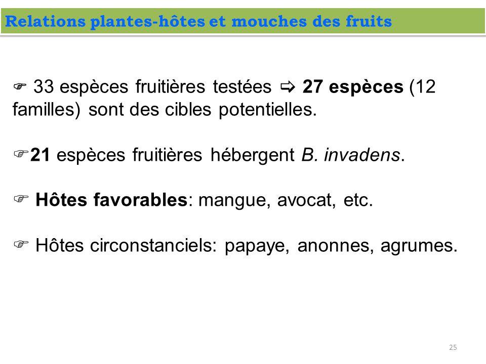 25 Relations plantes-hôtes et mouches des fruits  33 espèces fruitières testées  27 espèces (12 familles) sont des cibles potentielles.  21 espèces