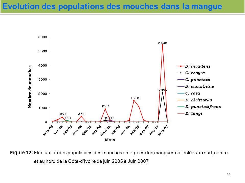 29 Evolution des populations des mouches dans la mangue Figure 12: Fluctuation des populations des mouches émergées des mangues collectées au sud, cen