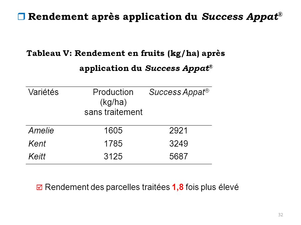 32 Tableau V: Rendement en fruits (kg/ha) après application du Success Appat ®  Rendement après application du Success Appat ® VariétésProduction (kg/ha) sans traitement Success Appat ® Amelie16052921 Kent17853249 Keitt31255687  Rendement des parcelles traitées 1,8 fois plus élevé