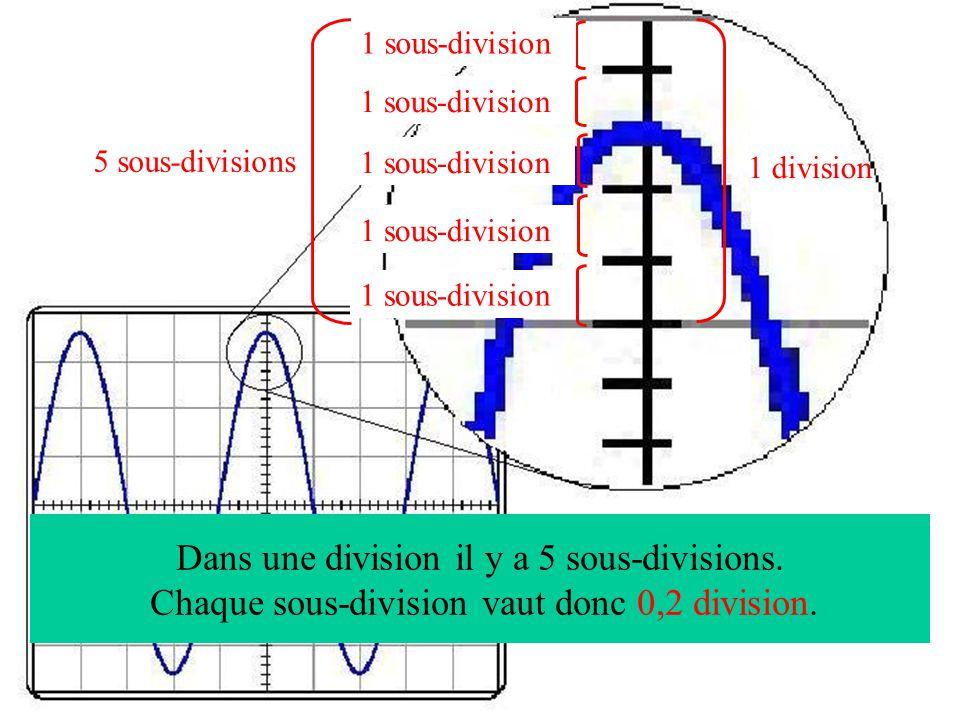 1 sous-division 5 sous-divisions 1 division 1 sous-division Dans une division il y a 5 sous-divisions.