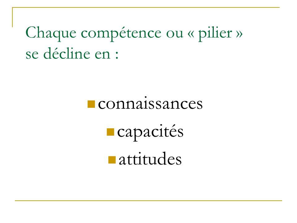 Chaque compétence ou « pilier » se décline en :  connaissances  capacités  attitudes