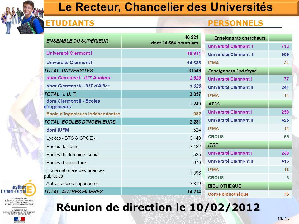 Le Recteur, Chancelier des Universités 10- 1 - Réunion de direction le 10/02/2012 ENSEMBLE DU SUPÉRIEUR 46 221 dont 14 664 boursiers Université Clermo