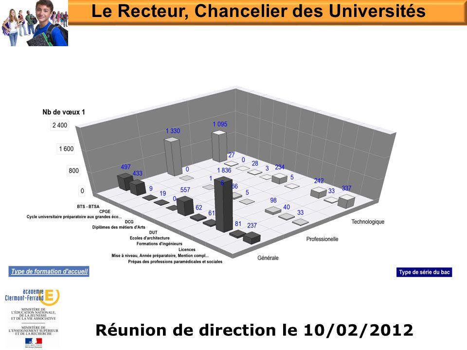 Le Recteur, Chancelier des Universités Réunion de direction le 10/02/2012