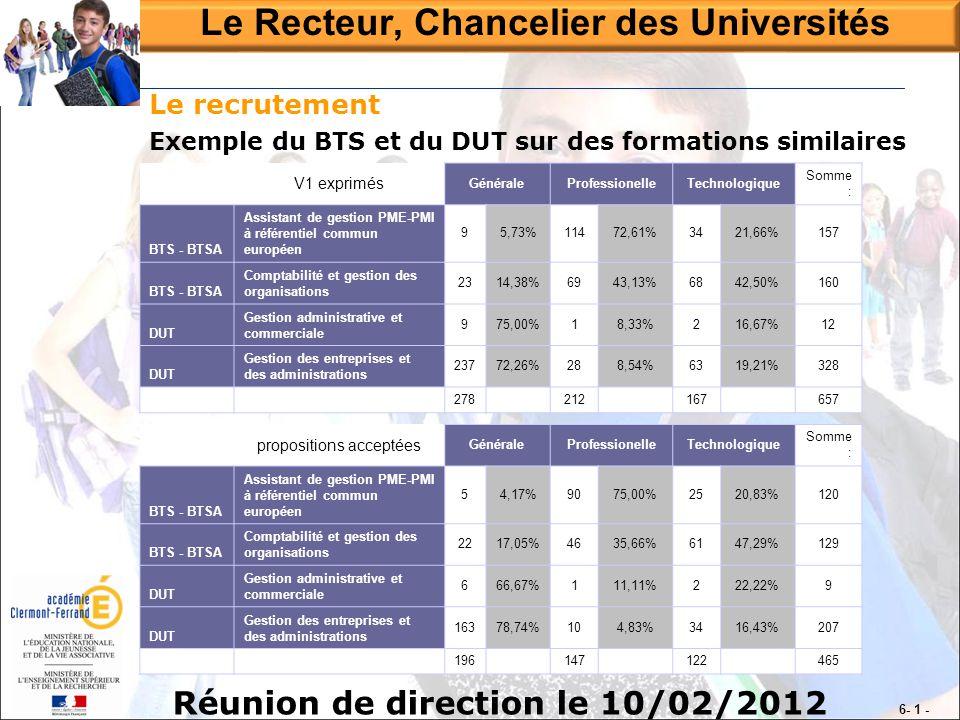 Réunion de direction le 10/02/2012 Le Recteur, Chancelier des Universités 6- 1 - Le recrutement Exemple du BTS et du DUT sur des formations similaires