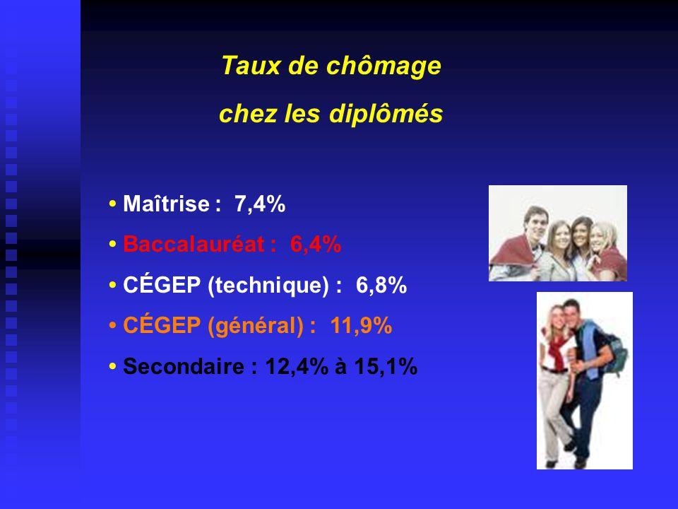 Taux de chômage chez les diplômés • Maîtrise : 7,4% • Baccalauréat : 6,4% • CÉGEP (technique) : 6,8% • CÉGEP (général) : 11,9% • Secondaire : 12,4% à 15,1%